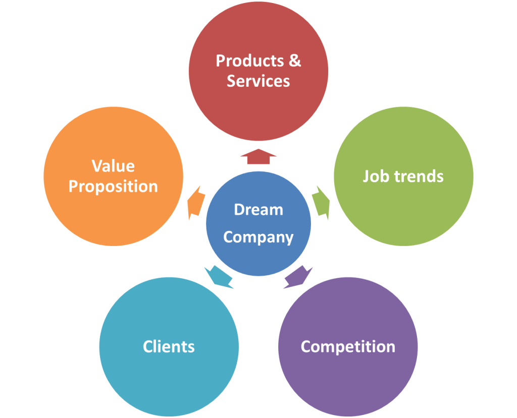 dream company attributes