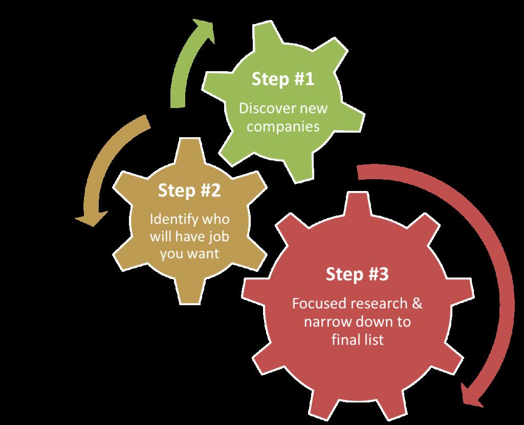 Dream company process